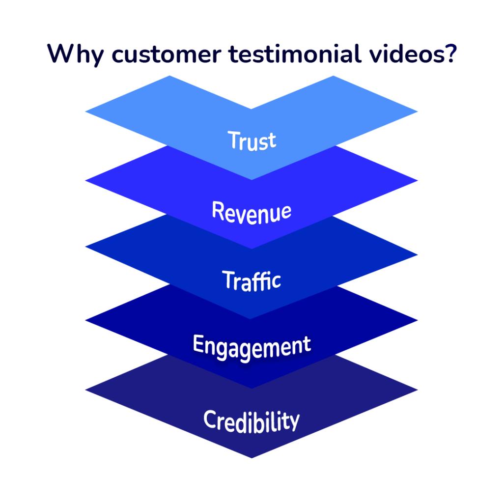 video testimonials, best video testimonial software, feedfleet video testimonial services, testimonial videos